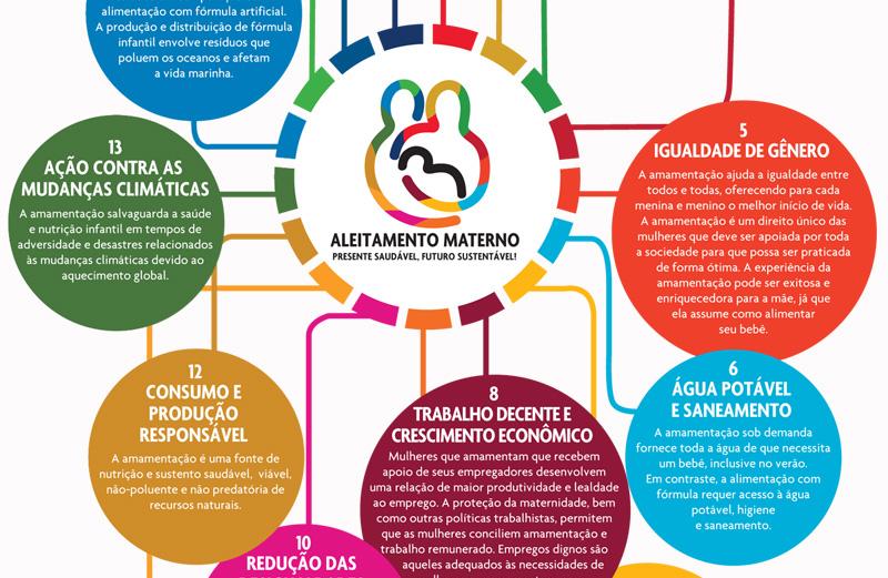 Objetivos do Desenvolvimento Sustentável (ODS) e a Amamentação